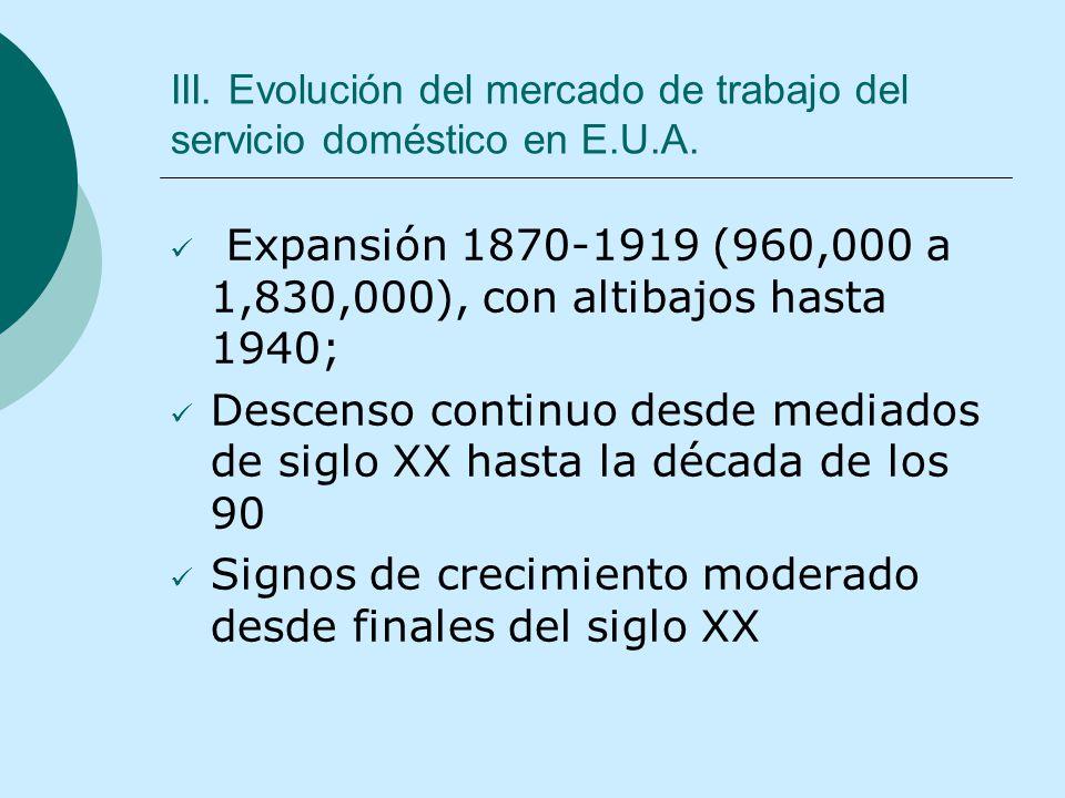 III. Evolución del mercado de trabajo del servicio doméstico en E.U.A. Expansión 1870-1919 (960,000 a 1,830,000), con altibajos hasta 1940; Descenso c