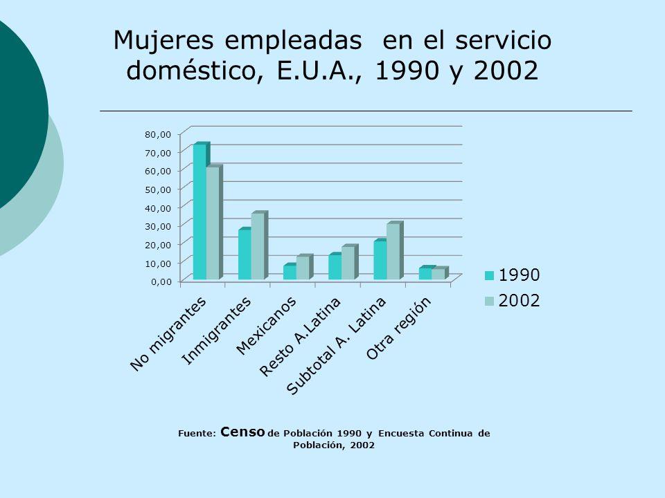 Mujeres empleadas en el servicio doméstico, E.U.A., 1990 y 2002