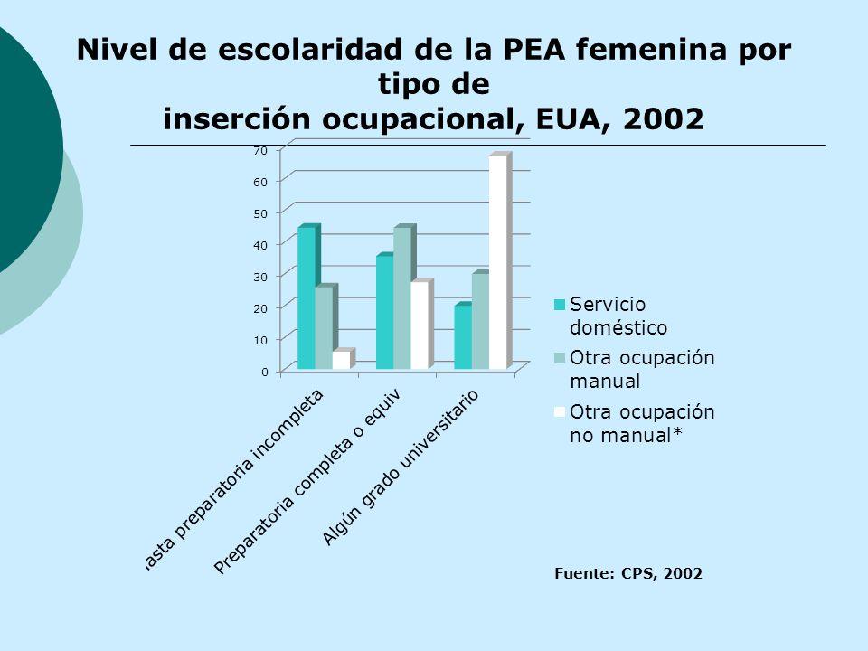 Nivel de escolaridad de la PEA femenina por tipo de inserción ocupacional, EUA, 2002