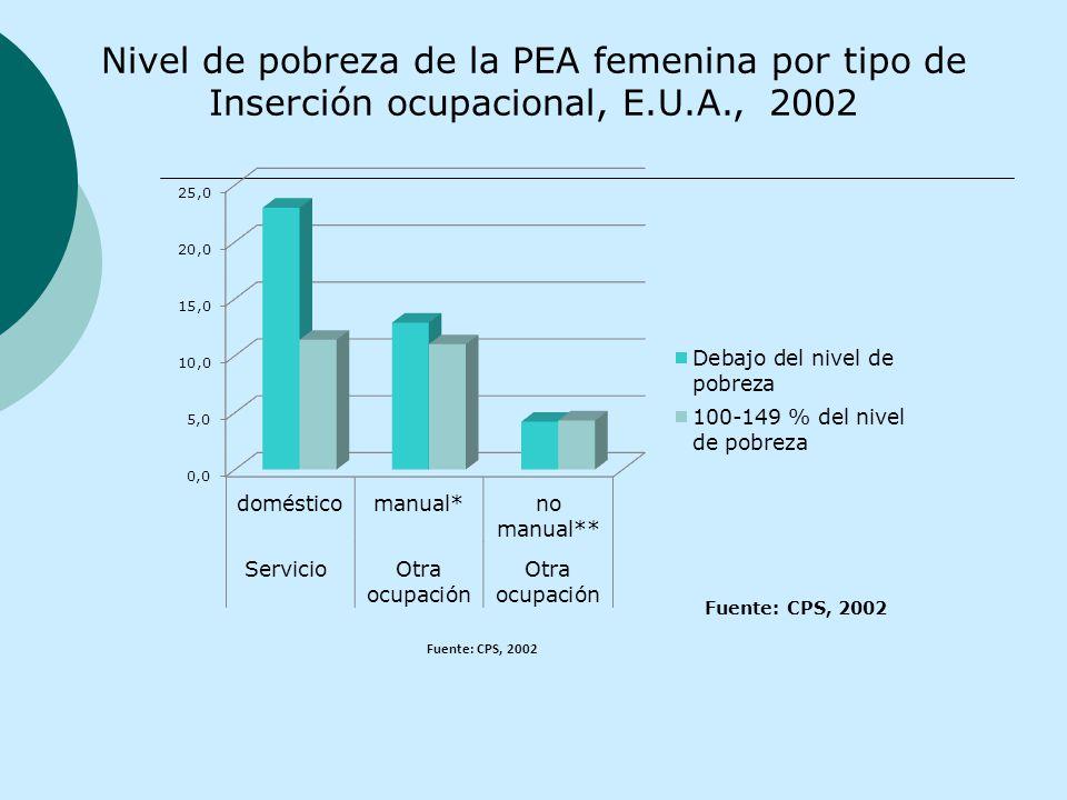 Fuente: CPS, 2002 Nivel de pobreza de la PEA femenina por tipo de Inserción ocupacional, E.U.A., 2002