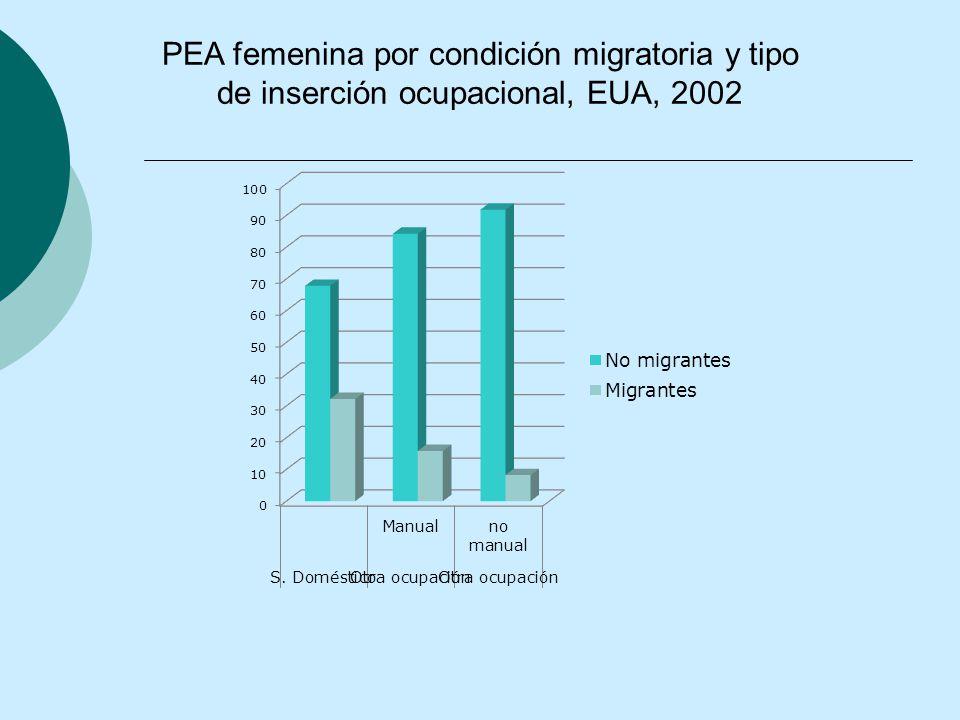 PEA femenina por condición migratoria y tipo de inserción ocupacional, EUA, 2002