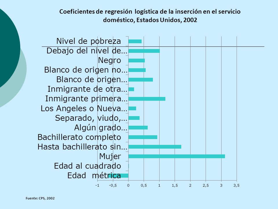 Coeficientes de regresión logística de la inserción en el servicio doméstico, Estados Unidos, 2002 Fuente: CPS, 2002