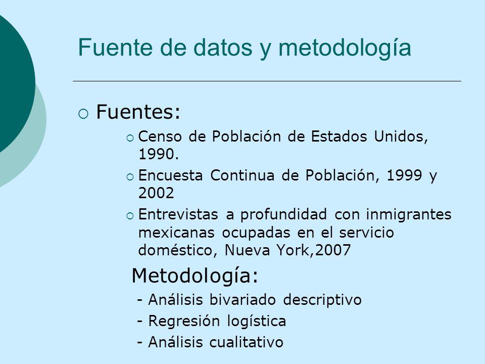 Fuente de datos y metodología Fuentes: Censo de Población de Estados Unidos, 1990. Encuesta Continua de Población, 1999 y 2002 Entrevistas a profundid