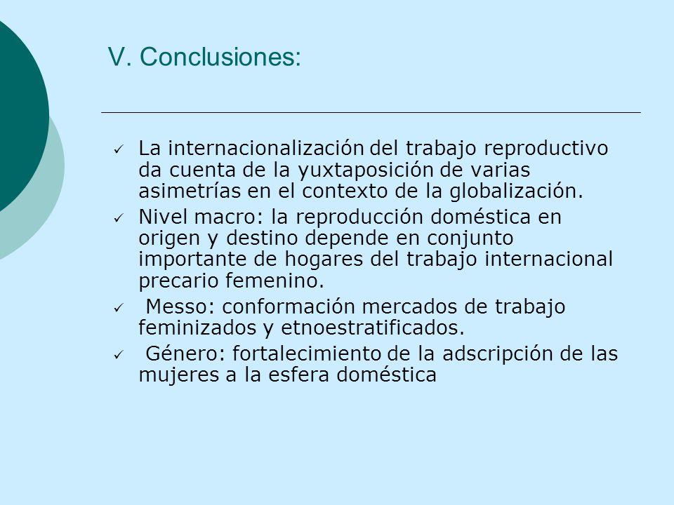 V. Conclusiones: La internacionalización del trabajo reproductivo da cuenta de la yuxtaposición de varias asimetrías en el contexto de la globalizació
