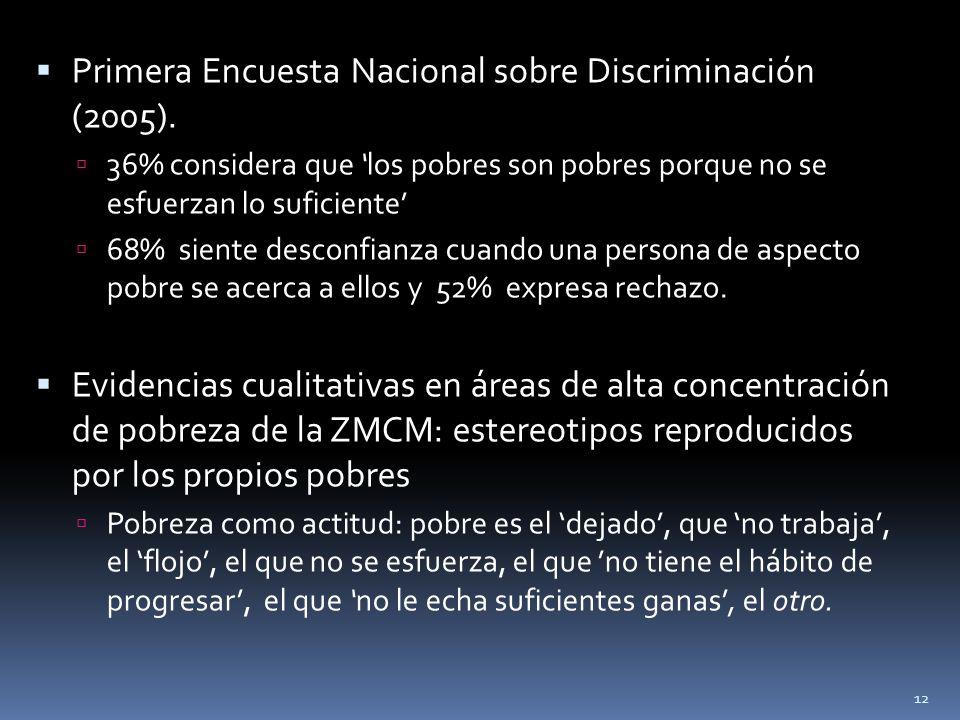Primera Encuesta Nacional sobre Discriminación (2005). 36% considera que los pobres son pobres porque no se esfuerzan lo suficiente 68% siente desconf