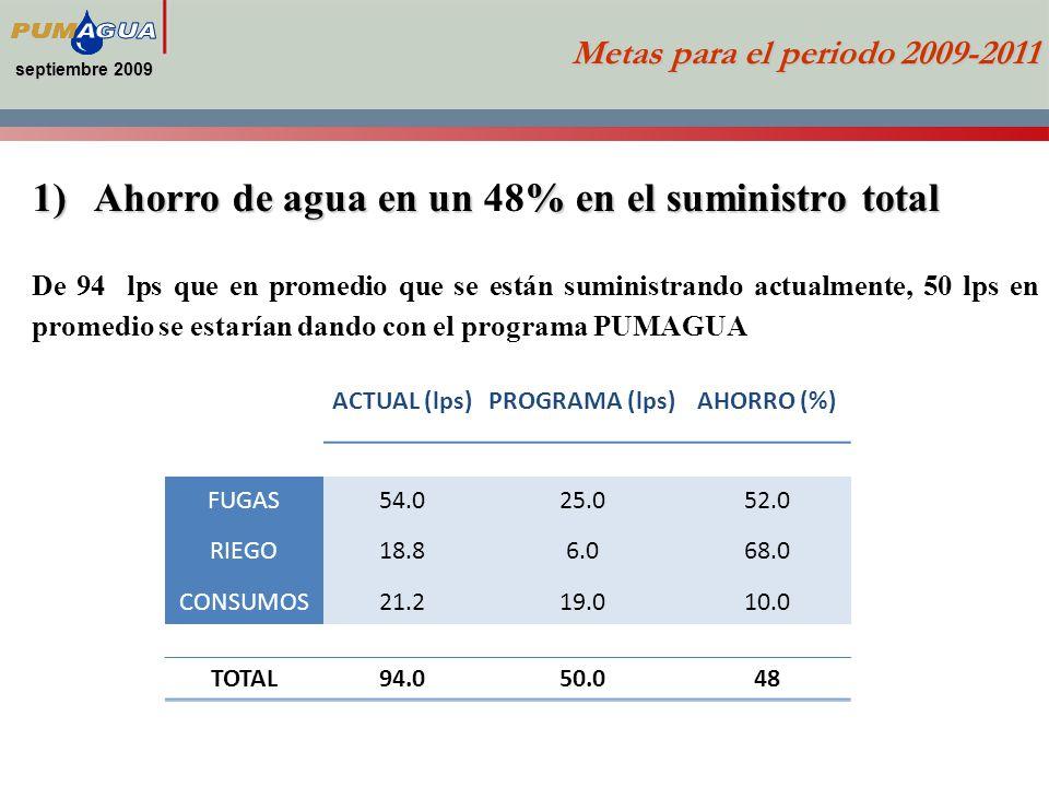 septiembre 2009 Metas para el periodo 2009-2011 1)Ahorro de agua en un% en el suministro total 1)Ahorro de agua en un 48% en el suministro total De 94 lps que en promedio que se están suministrando actualmente, 50 lps en promedio se estarían dando con el programa PUMAGUA Actual Programa Ahorro Fugas 54.0 lps25 lps 52% Riego 18.8 lps 6 lps 68 % Consumos 21.2 lps19 lps 10 % Total 100.0lps 50 lps 50 % ACTUAL (lps)PROGRAMA (lps)AHORRO (%) FUGAS54.025.052.0 RIEGO18.86.068.0 CONSUMOS21.219.010.0 TOTAL94.050.048
