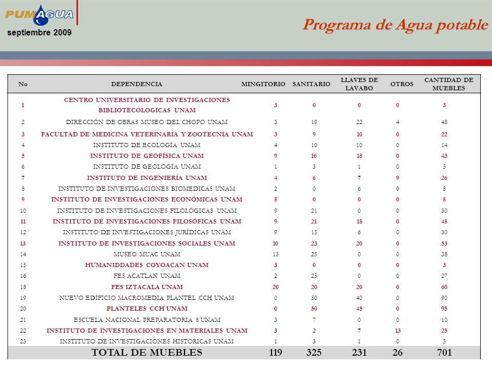 septiembre 2009 Programa de Agua potable NoDEPENDENCIAMINGITORIOSANITARIO LLAVES DE LAVABO OTROS CANTIDAD DE MUEBLES 1 CENTRO UNIVERSITARIO DE INVESTIGACIONES BIBLIOTECOLOGICAS UNAM 30003 2DIRECCIÓN DE OBRAS MUSEO DEL CHOPO UNAM31922448 3FACULTAD DE MEDICINA VETERINARIA Y ZOOTECNIA UNAM3910022 4INSTITUTO DE ECOLOGÍA UNAM410 014 5INSTITUTO DE GEOFÍSICA UNAM91618043 6INSTITUTO DE GEOLOGÍA UNAM13105 7INSTITUTO DE INGENIERÍA UNAM467926 8INSTITUTO DE INVESTIGACIONES BIOMEDICAS UNAM20608 9INSTITUTO DE INVESTIGACIONES ECONÓMICAS UNAM80008 10INSTITUTO DE INVESTIGACIONES FILOLÓGICAS UNAM9210030 11INSTITUTO DE INVESTIGACIONES FILOSÓFICAS UNAM92118048 12INSTITUTO DE INVESTIGACIONES JURÍDICAS UNAM9156030 13INSTITUTO DE INVESTIGACIONES SOCIALES UNAM102320053 14MUSEO MUAC UNAM13250038 15HUMANIDDADES COYOACAN UNAM30003 16FES ACATLAN UNAM2250027 18FES IZTACALA UNAM20 060 19NUEVO EDIFICIO MACROMEDIA PLANTEL CCH UNAM05040090 20PLANTELES CCH UNAM05045095 21ESCUELA NACIONAL PREPARATORIA 8 UNAM370010 22INSTITUTO DE INVESTIGACIONES EN MATERIALES UNAM3271325 23INSTITUTO DE INVESTIGACIONES HISTORICAS UNAM13105 TOTAL DE MUEBLES11932523126701