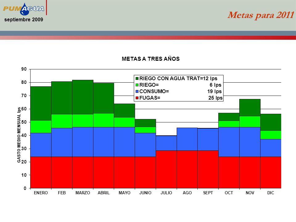 septiembre 2009 Metas para 2011
