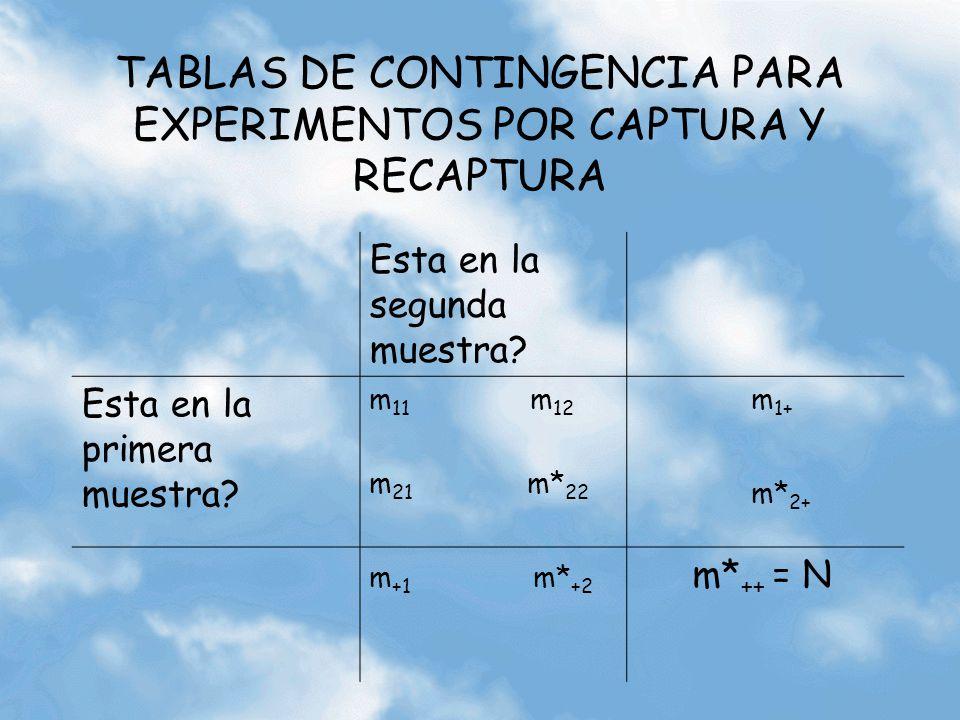 TABLAS DE CONTINGENCIA PARA EXPERIMENTOS POR CAPTURA Y RECAPTURA Esta en la segunda muestra? Esta en la primera muestra? m 11 m 12 m 21 m* 22 m 1+ m*
