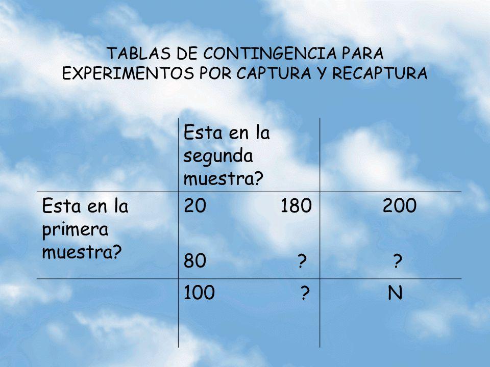 TABLAS DE CONTINGENCIA PARA EXPERIMENTOS POR CAPTURA Y RECAPTURA Esta en la segunda muestra? Esta en la primera muestra? 20 180 80 ? 200 ? 100 ? N