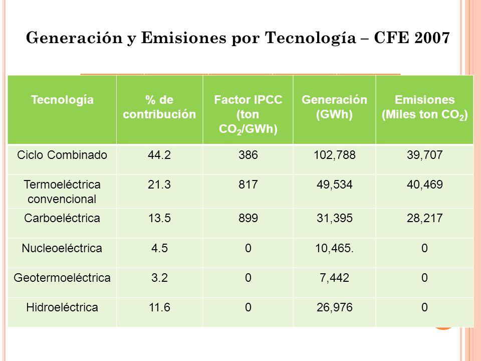 CONCLUSIONES Tecnología% de contribución Factor IPCC (ton CO 2 /GWh) Generación (GWh) Emisiones (Miles ton CO 2 ) Ciclo Combinado44.2386102,78839,707 Termoeléctrica convencional 21.381749,53440,469 Carboeléctrica13.589931,39528,217 Nucleoeléctrica4.5010,465.0 Geotermoeléctrica3.207,4420 Hidroeléctrica11.6026,9760 Generación y Emisiones por Tecnología – CFE 2007