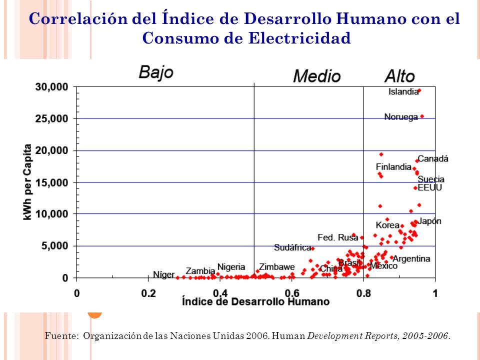Correlación del Índice de Desarrollo Humano con el Consumo de Electricidad Fuente: Organización de las Naciones Unidas 2006. Human Development Reports