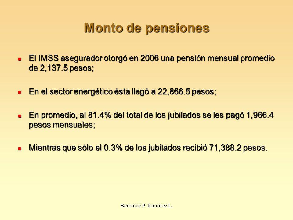 Monto de pensiones El IMSS asegurador otorgó en 2006 una pensión mensual promedio de 2,137.5 pesos; El IMSS asegurador otorgó en 2006 una pensión mensual promedio de 2,137.5 pesos; En el sector energético ésta llegó a 22,866.5 pesos; En el sector energético ésta llegó a 22,866.5 pesos; En promedio, al 81.4% del total de los jubilados se les pagó 1,966.4 pesos mensuales; En promedio, al 81.4% del total de los jubilados se les pagó 1,966.4 pesos mensuales; Mientras que sólo el 0.3% de los jubilados recibió 71,388.2 pesos.