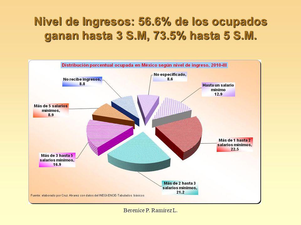 Nivel de Ingresos: 56.6% de los ocupados ganan hasta 3 S.M, 73.5% hasta 5 S.M. Berenice P. Ramírez L.