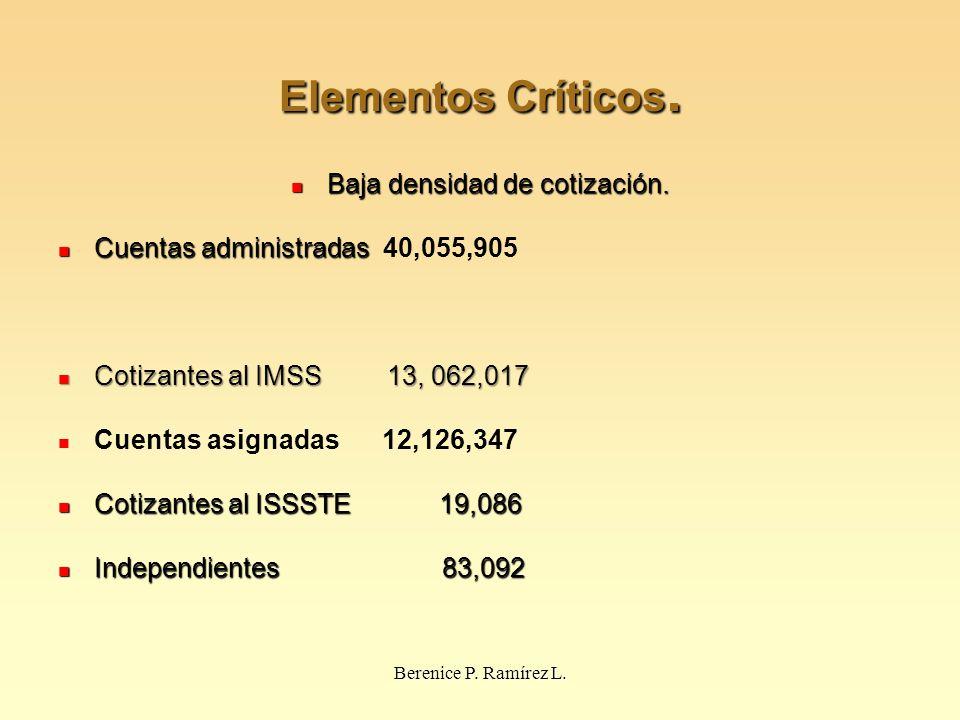 Elementos Críticos. Baja densidad de cotización. Baja densidad de cotización. Cuentas administradas Cuentas administradas 40,055,905 Cotizantes al IMS