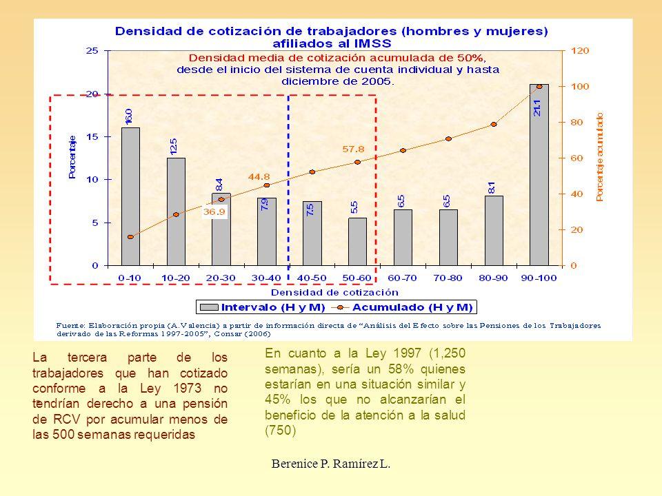 . La tercera parte de los trabajadores que han cotizado conforme a la Ley 1973 no tendrían derecho a una pensión de RCV por acumular menos de las 500