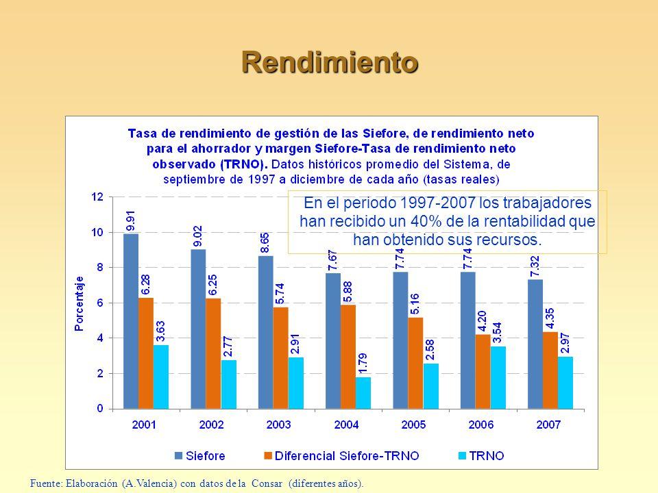 Rendimiento Fuente: Elaboración (A.Valencia) con datos de la Consar (diferentes años). En el periodo 1997-2007 los trabajadores han recibido un 40% de