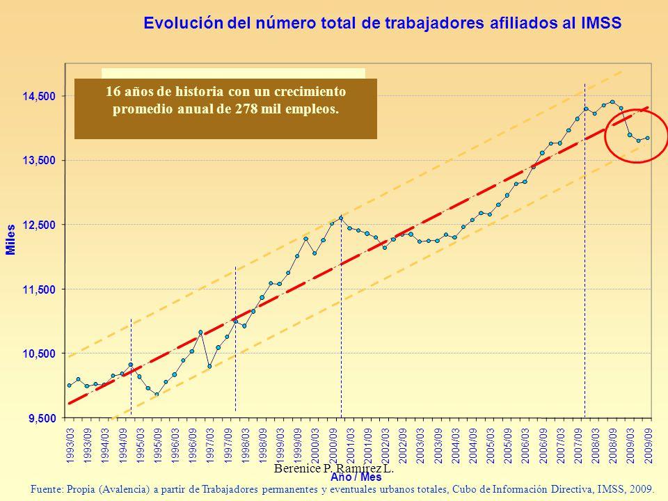 Tasa media de crecimiento annual: 2.79% 16 años de historia con un crecimiento promedio anual de 278 mil empleos. Fuente: Propia (Avalencia) a partir