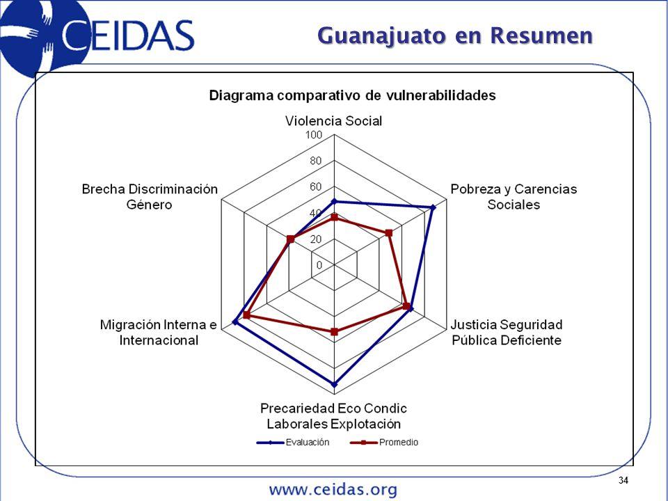 34 Guanajuato en Resumen