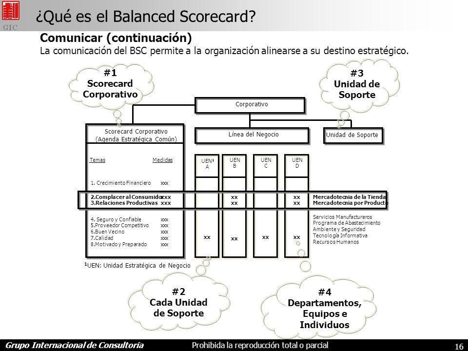 Grupo Internacional de ConsultoríaProhibida la reproducción total o parcial 16 ¿Qué es el Balanced Scorecard.