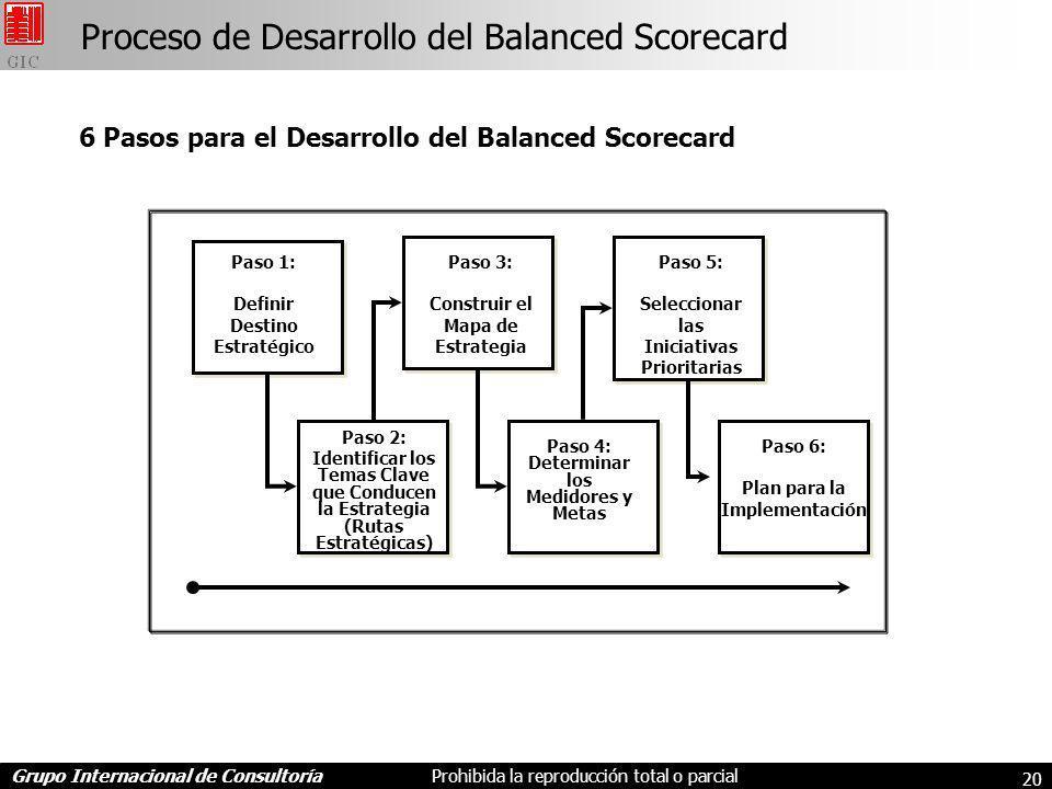 Grupo Internacional de ConsultoríaProhibida la reproducción total o parcial 20 Proceso de Desarrollo del Balanced Scorecard Paso 1: Definir Destino Estratégico Paso 3: Construir el Mapa de Estrategia Paso 5: Seleccionar las Iniciativas Prioritarias Paso 2: Identificar los Temas Clave que Conducen la Estrategia (Rutas Estratégicas) Paso 4: Determinar los Medidores y Metas Paso 6: Plan para la Implementación 6 Pasos para el Desarrollo del Balanced Scorecard