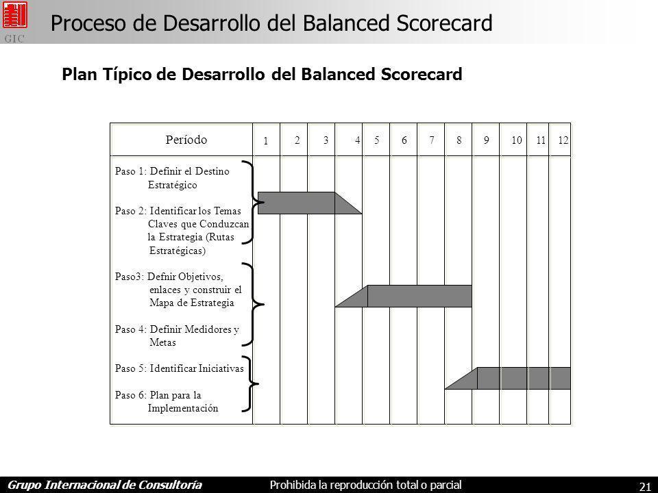 Grupo Internacional de ConsultoríaProhibida la reproducción total o parcial 21 Proceso de Desarrollo del Balanced Scorecard Plan Típico de Desarrollo del Balanced Scorecard Período Paso 1: Definir el Destino Estratégico Paso 2: Identificar los Temas Claves que Conduzcan la Estrategia (Rutas Estratégicas) Paso3: Defnir Objetivos, enlaces y construir el Mapa de Estrategia Paso 4: Definir Medidores y Metas Paso 5: Identificar Iniciativas Paso 6: Plan para la Implementación 1 23 4 5 67 89101112