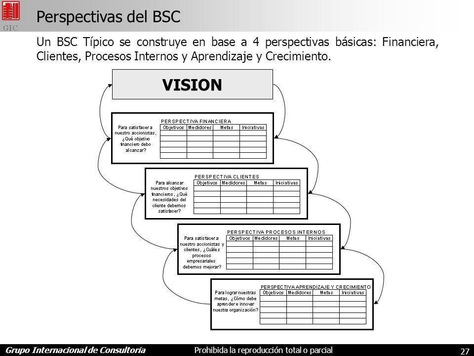 Grupo Internacional de ConsultoríaProhibida la reproducción total o parcial 27 Perspectivas del BSC VISION Un BSC Típico se construye en base a 4 perspectivas básicas: Financiera, Clientes, Procesos Internos y Aprendizaje y Crecimiento.