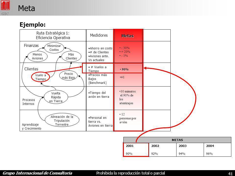 Grupo Internacional de ConsultoríaProhibida la reproducción total o parcial 41 Meta Ejemplo: # Vuelos a Tiempo Precios más Bajos (Benchmark) Tiempo del avión en tierra Vuelo a Tiempo Precio más Bajo Vuelta Rápida en Tierra Alineación de la Tripulación Terrestre Menos Aviones Minimizar Costos Más Clientes Ruta Estratégica 1: Eficiencia Operativa Finanzas Clientes Procesos Internos Aprendizaje y Crecimiento Medidores Metas - 30% + 20% - 5% 90% 90% #1 30 minutos el 90% de los aterrizajes 12 personas por avión 2001 90% 2002 92% 2003 94% 2004 96% METAS Ahorro en costo # de Clientes Aviones ante.