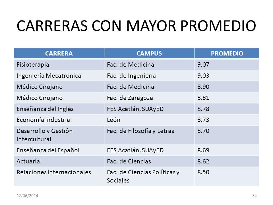 CARRERAS CON MAYOR PROMEDIO CARRERACAMPUSPROMEDIO FisioterapiaFac.