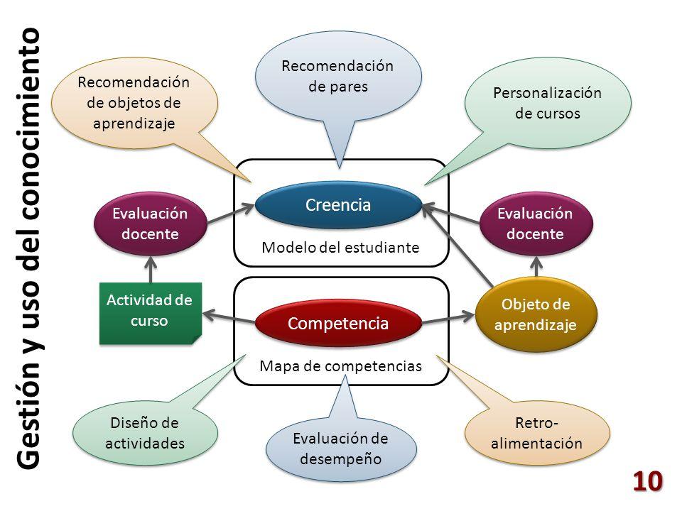 10 Mapa de competencias Competencia Actividad de curso Evaluación docente Modelo del estudiante Creencia Objeto de aprendizaje Evaluación docente Dise
