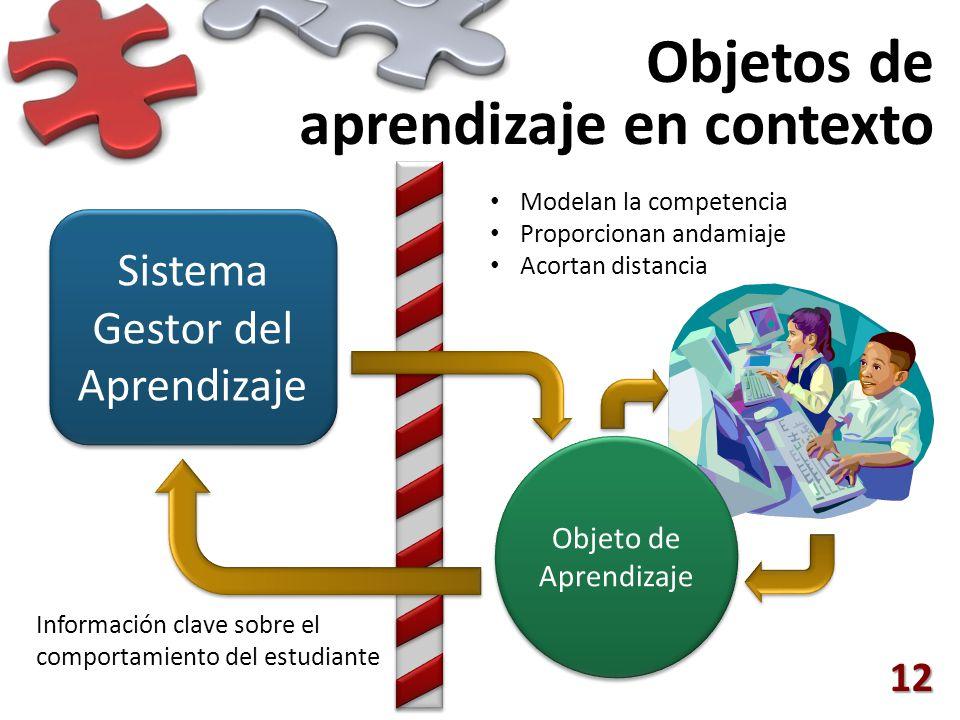 Objetos de aprendizaje en contexto 12 Sistema Gestor del Aprendizaje Objeto de Aprendizaje Información clave sobre el comportamiento del estudiante Modelan la competencia Proporcionan andamiaje Acortan distancia