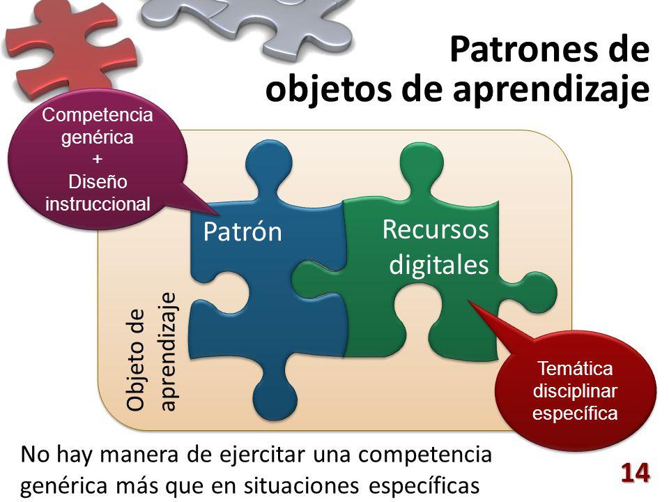 Objeto de aprendizaje Recursos digitales Patrón Patrones de objetos de aprendizaje 14 No hay manera de ejercitar una competencia genérica más que en situaciones específicas Temática disciplinar específica Competencia genérica + Diseño instruccional
