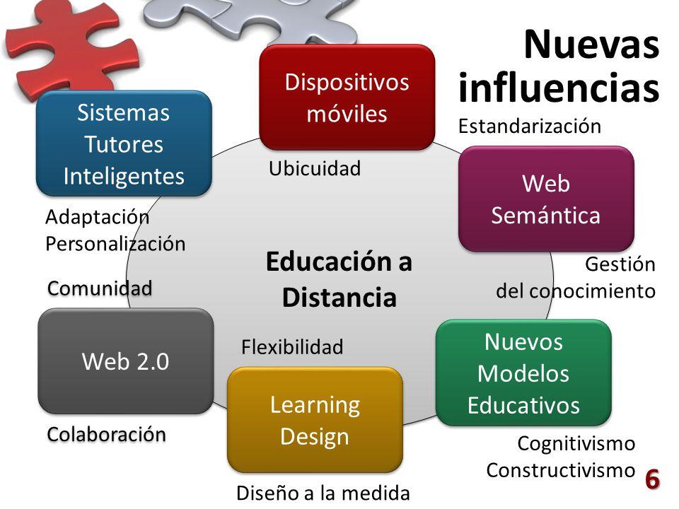 Educación a Distancia Nuevas influencias 6 Sistemas Tutores Inteligentes Adaptación Personalización Nuevos Modelos Educativos Cognitivismo Constructiv