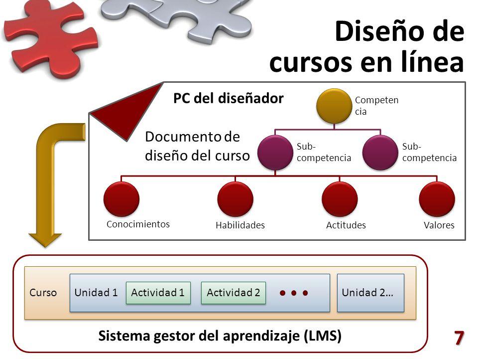 7 PC del diseñador Documento de diseño del curso Sistema gestor del aprendizaje (LMS) Curso Unidad 1 Unidad 2… Actividad 1 Actividad 2 Diseño de cursos en línea