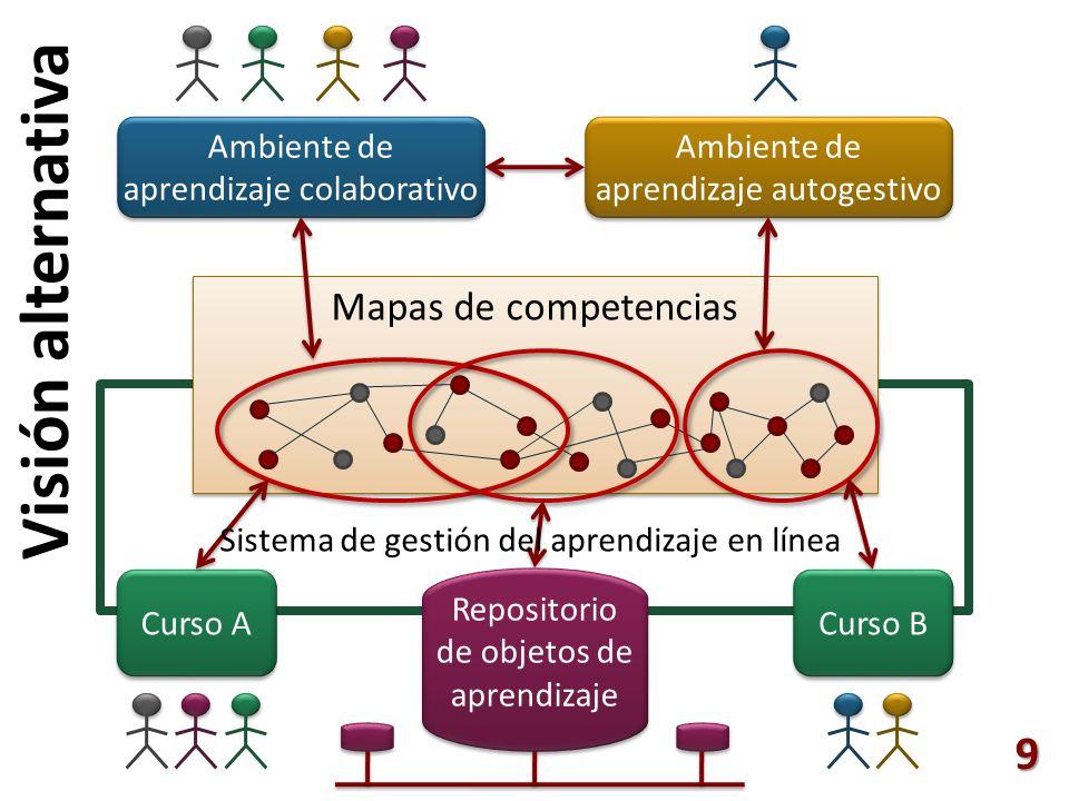 9 Visión alternativa Curso A Curso B Mapas de competencias Ambiente de aprendizaje autogestivo Ambiente de aprendizaje colaborativo Sistema de gestión del aprendizaje en línea Repositorio de objetos de aprendizaje