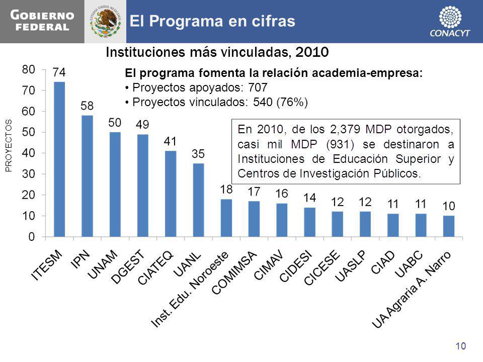 PROYECTOS Instituciones más vinculadas, 2010 El programa fomenta la relación academia-empresa: Proyectos apoyados: 707 Proyectos vinculados: 540 (76%)