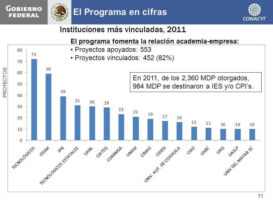 PROYECTOS Instituciones más vinculadas, 2011 El programa fomenta la relación academia-empresa: Proyectos apoyados: 553 Proyectos vinculados: 452 (82%)