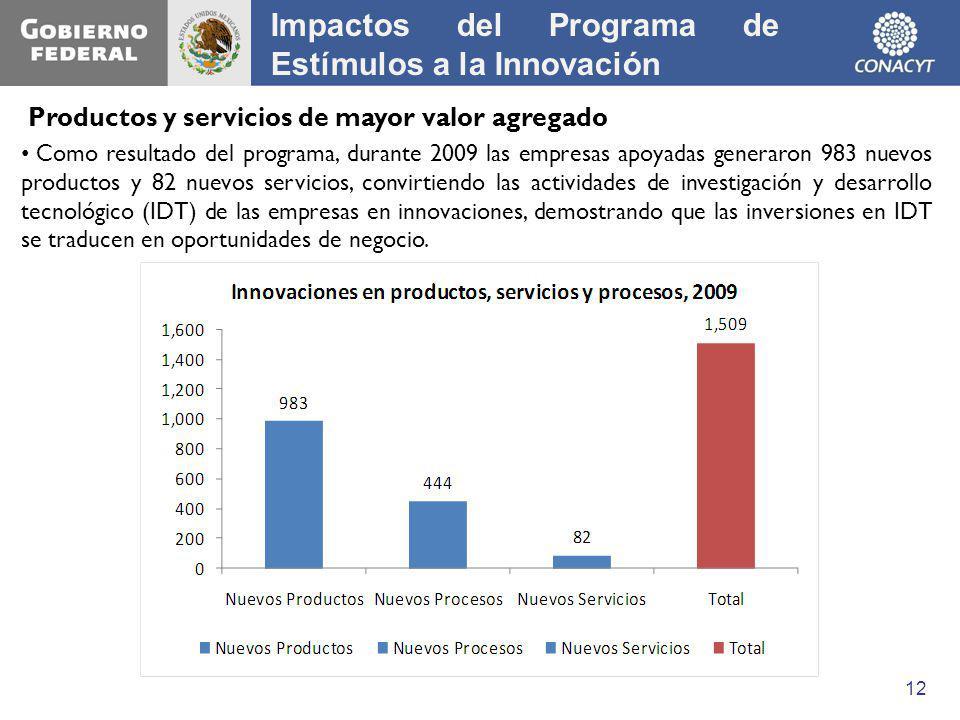 Como resultado del programa, durante 2009 las empresas apoyadas generaron 983 nuevos productos y 82 nuevos servicios, convirtiendo las actividades de