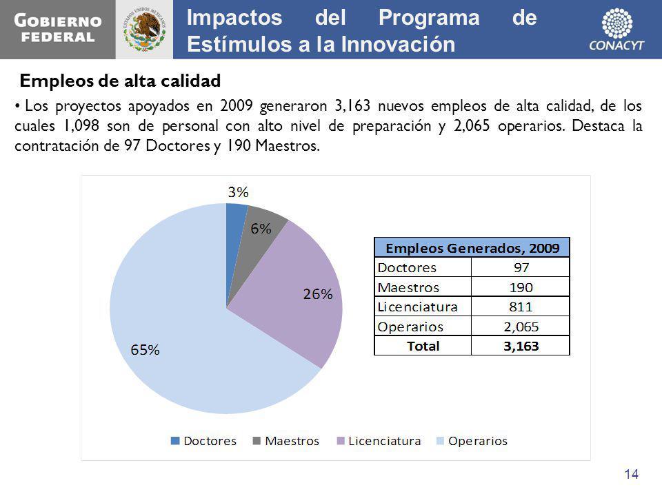Los proyectos apoyados en 2009 generaron 3,163 nuevos empleos de alta calidad, de los cuales 1,098 son de personal con alto nivel de preparación y 2,0