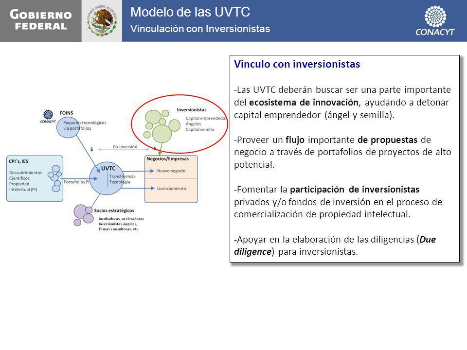 Modelo de las UVTC Vinculación con Inversionistas Vinculo con inversionistas -Las UVTC deberán buscar ser una parte importante del ecosistema de innov
