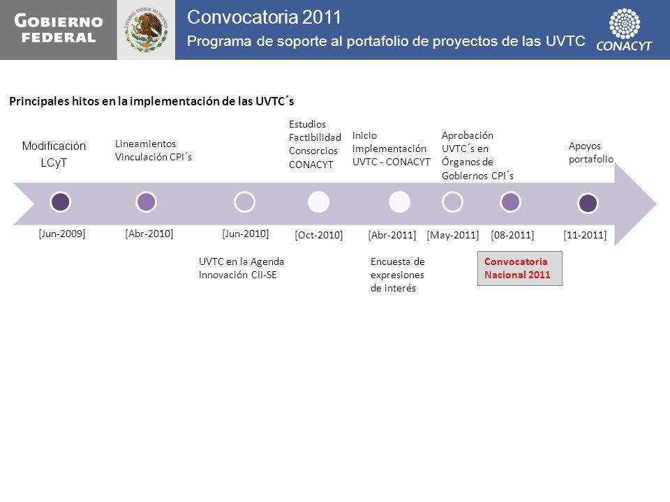 Modificación LCyT [Jun-2009] [Abr-2010] Lineamientos Vinculación CPI´s UVTC en la Agenda Innovación CII-SE Estudios Factibilidad Consorcios CONACYT [O