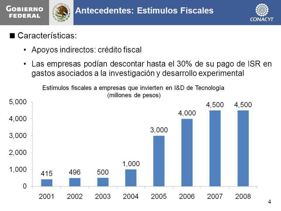 Características: Apoyos indirectos: crédito fiscal Las empresas podían descontar hasta el 30% de su pago de ISR en gastos asociados a la investigación