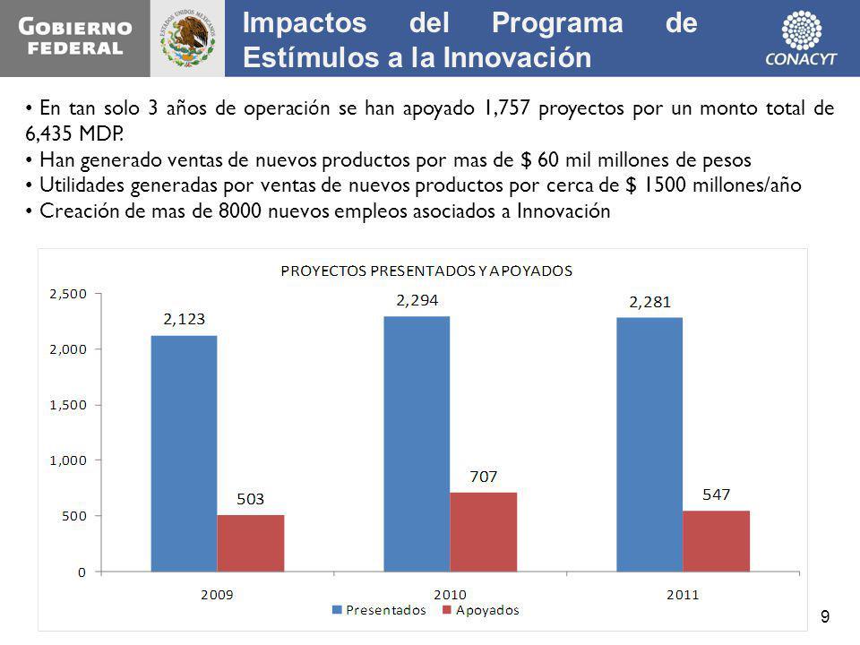9 En tan solo 3 a ñ os de operaci ó n se han apoyado 1,757 proyectos por un monto total de 6,435 MDP. Han generado ventas de nuevos productos por mas
