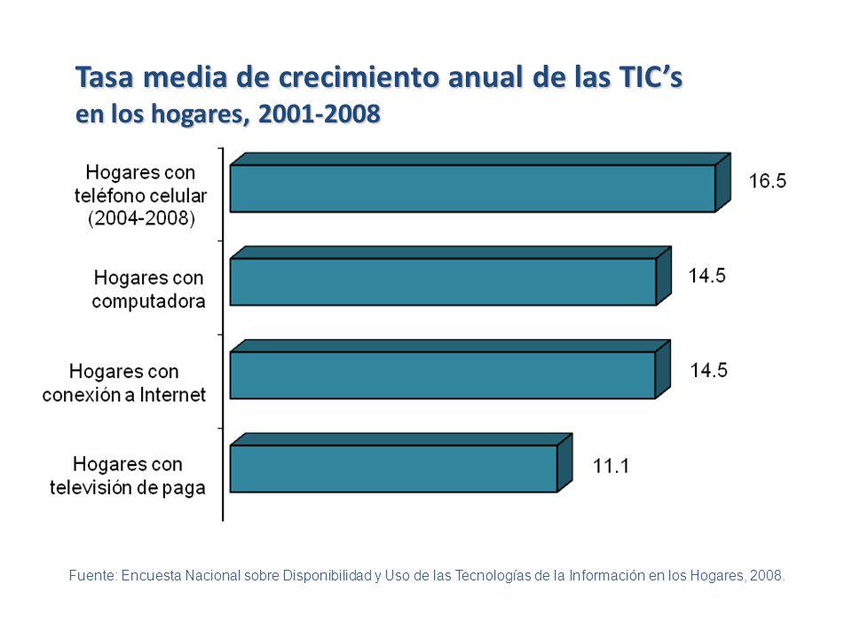 Fuente: Encuesta Nacional sobre Disponibilidad y Uso de las Tecnologías de la Información en los Hogares, 2008. Tasa media de crecimiento anual de las