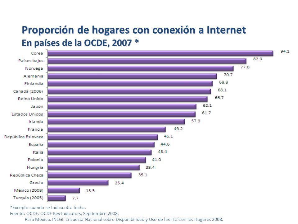 *Excepto cuando se indica otra fecha. Fuente: OCDE. OCDE Key Indicators, Septiembre 2008. Para México. INEGI. Encuesta Nacional sobre Disponibilidad y