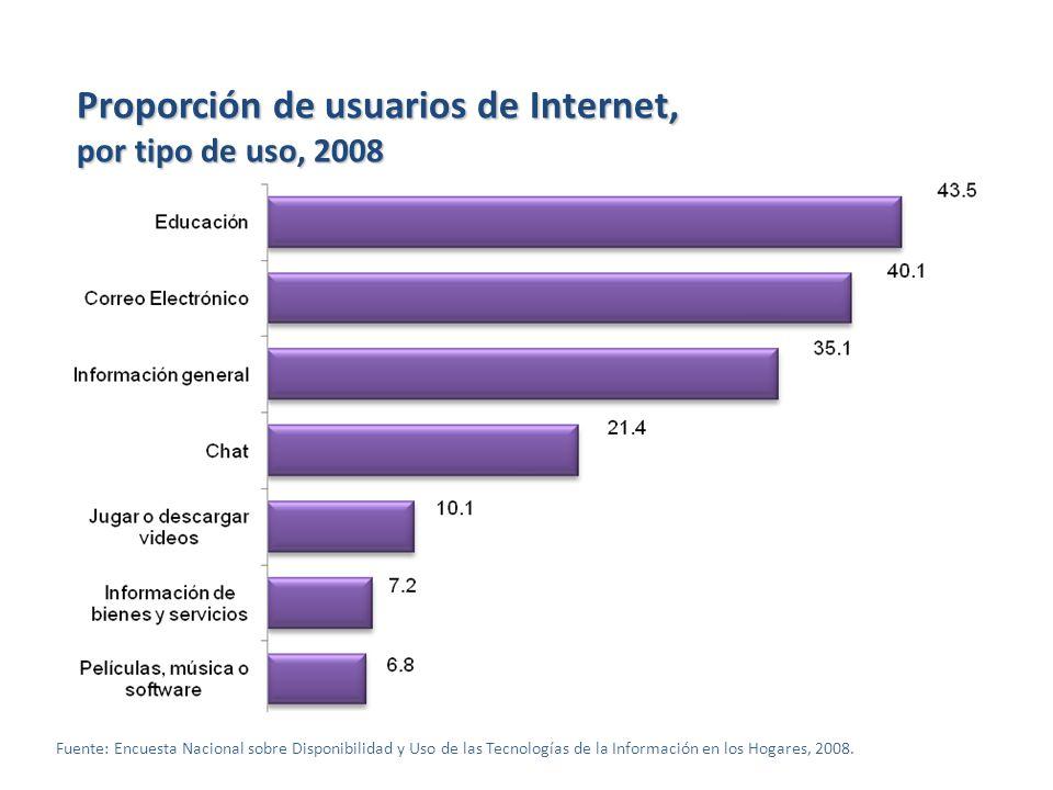 Fuente: Encuesta Nacional sobre Disponibilidad y Uso de las Tecnologías de la Información en los Hogares, 2008. Proporción de usuarios de Internet, po