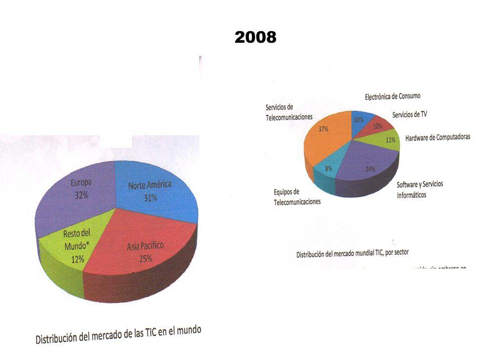 Fuente: Encuesta Nacional sobre Disponibilidad y Uso de las Tecnologías de la Información en los Hogares, 2008.