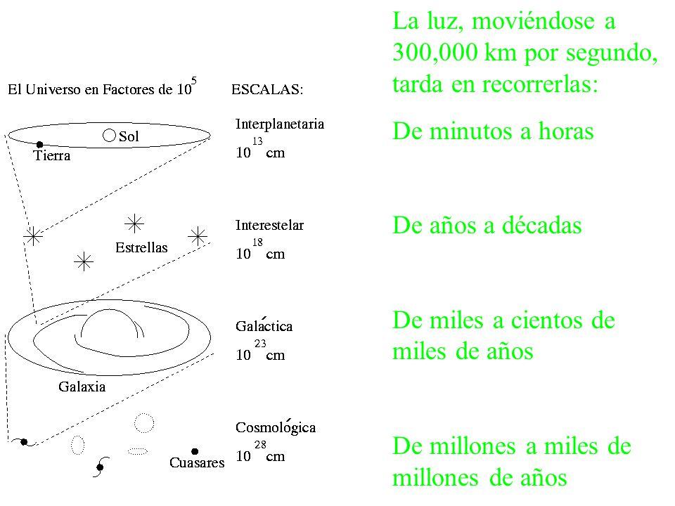 Es un buen momento para definir planetas y estrellas: Cuerpos sin fuente de energía propia. Vienen en dos tipos: terrestres y jovianos. Existen en órb