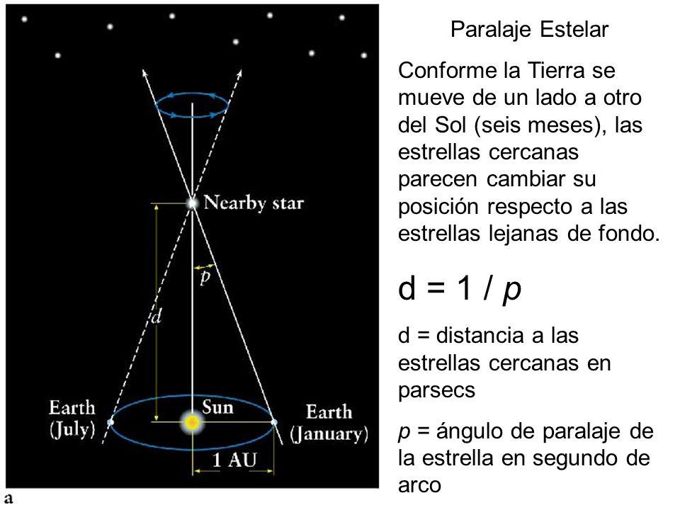 La luz, moviéndose a 300,000 km por segundo, tarda en recorrerlas: De minutos a horas De años a décadas De miles a cientos de miles de años De millone