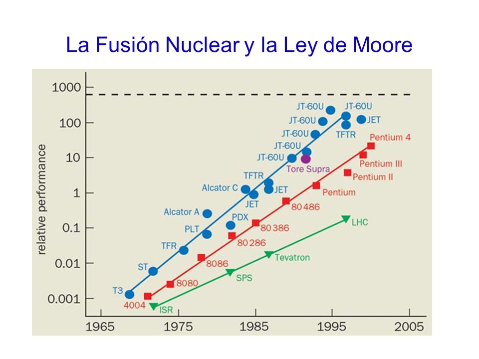 La Fusión Nuclear y la Ley de Moore